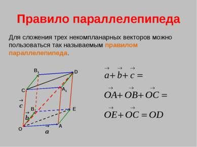 Правило параллелепипеда Для сложения трех некомпланарных векторов можно польз...