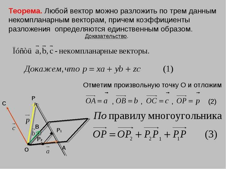 С В А О P Теорема. Любой вектор можно разложить по трем данным некомпланарным...