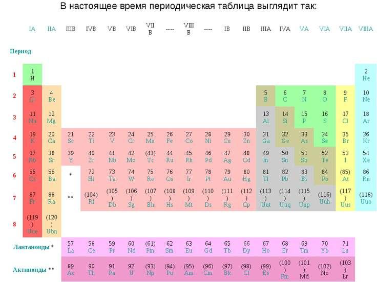 В настоящее время периодическая таблица выглядит так:  IA IIA IIIB IVB VB VI...