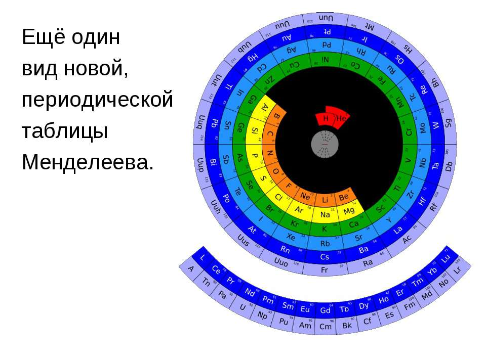 Ещё один вид новой, периодической таблицы Менделеева.