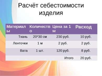 Расчёт себестоимости изделия Материалы Количество Цена за 1 м Расход Ткань 20...
