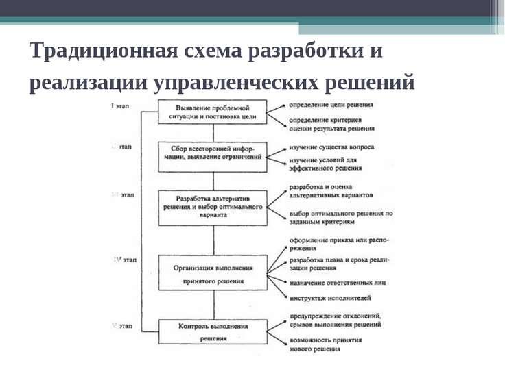 Традиционная схема разработки и реализации управленческих решений
