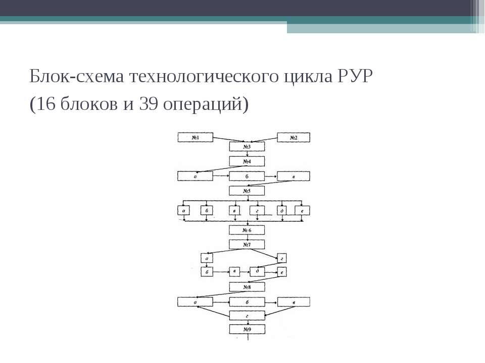 Блок-схема технологического цикла РУР (16 блоков и 39 операций)