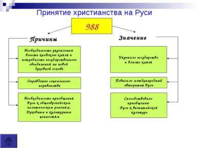 Принятие христианства на Руси 988 Причины Значение Необходимость укрепления в...