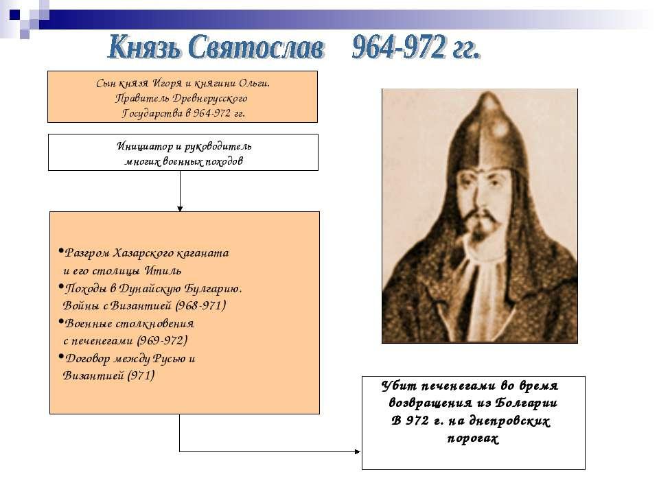 Сын князя Игоря и княгини Ольги. Правитель Древнерусского Государства в 964-9...