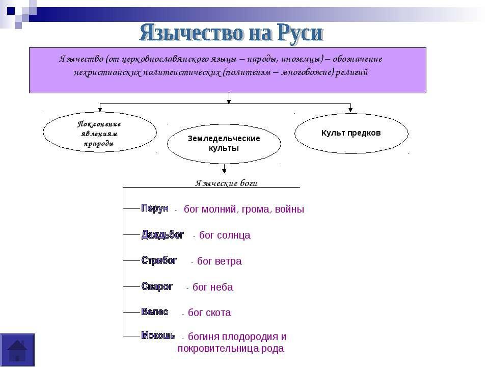 Язычество (от церковнославянского языцы – народы, иноземцы) – обозначение нех...