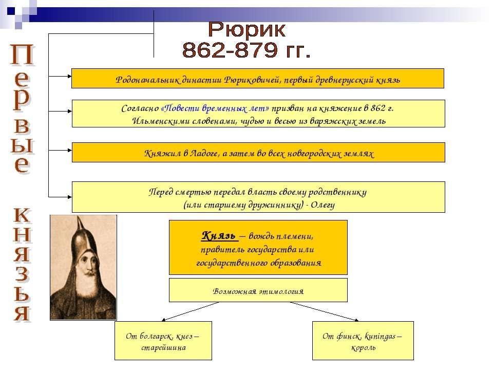 Родоначальник династии Рюриковичей, первый древнерусский князь Согласно «Пове...