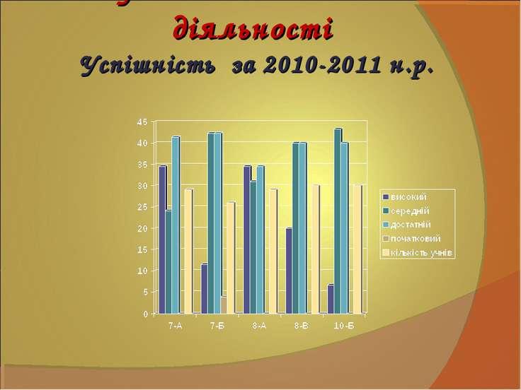 Результати педагогічної діяльності Успішність за 2010-2011 н.р.