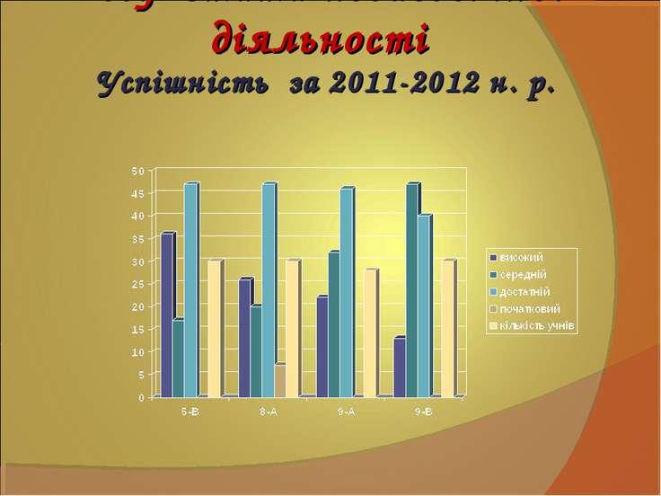 Результати педагогічної діяльності Успішність за 2011-2012 н. р.