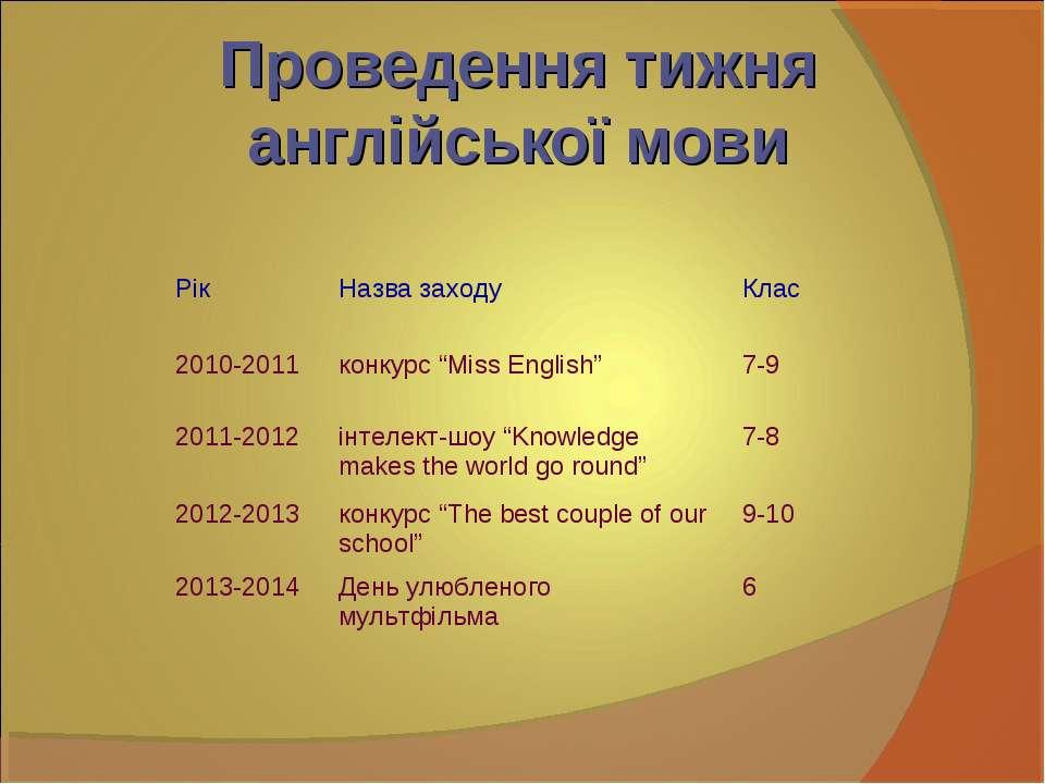 """Проведення тижня англійської мови Рік Назва заходу Клас 2010-2011 конкурс """"Mi..."""