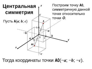 x y z 0 1 1 A 1 a b c Пусть A(a; b; c) −a −b −c A0 Построим точку A0, симметр...
