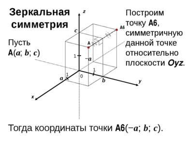 x y z 0 1 1 A 1 a b c Пусть A(a; b; c) A6 Тогда координаты точки A6(−a; b; c)...