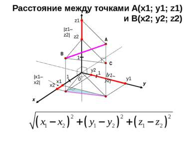 x y 0 1 1 A z 1 B x1 x2 y1 y2 z1 z2 |x1–x2| |y1–y2| |z1–z2| C Расстояние межд...