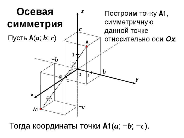 x y z 0 1 1 A 1 a b c Пусть A(a; b; c) −c −b A1 Построим точку A1, симметричн...