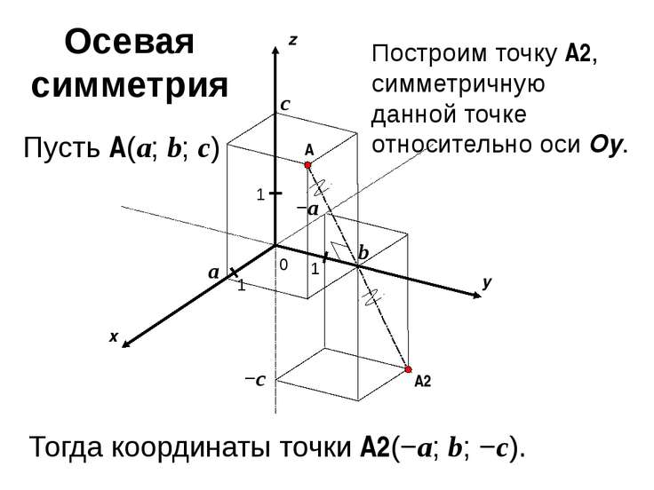 x y z 0 1 1 A 1 a b c Пусть A(a; b; c) −c −a A2 Построим точку A2, симметричн...