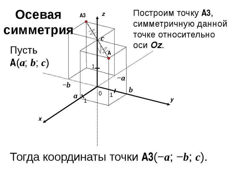x y z 0 1 1 A 1 a b c Пусть A(a; b; c) −a −b A3 Построим точку A3, симметричн...