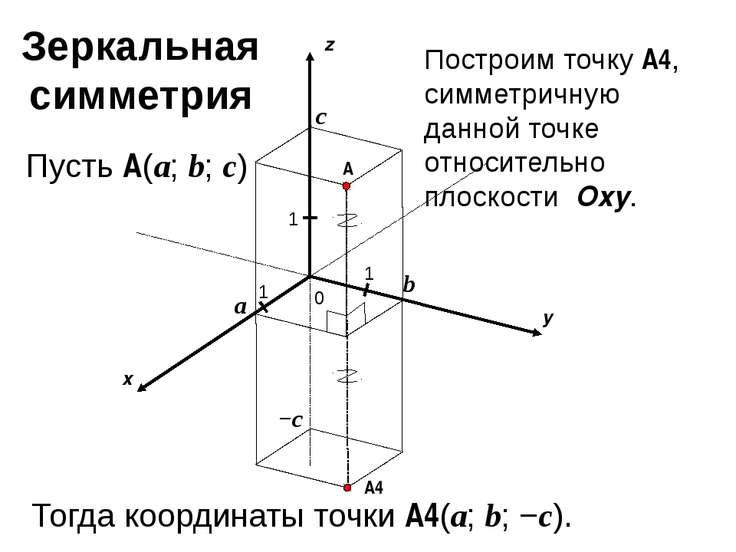 x y z 0 1 1 A 1 a b c Пусть A(a; b; c) −c A4 Построим точку A4, симметричную ...