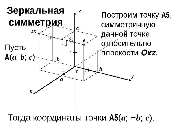 x y z 0 1 1 A 1 a b c Пусть A(a; b; c) −b A5 Построим точку A5, симметричную ...