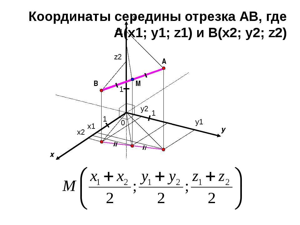 x y 0 1 1 A z 1 B x1 x2 y1 y2 z1 z2 M Координаты середины отрезка АВ, где A(x...