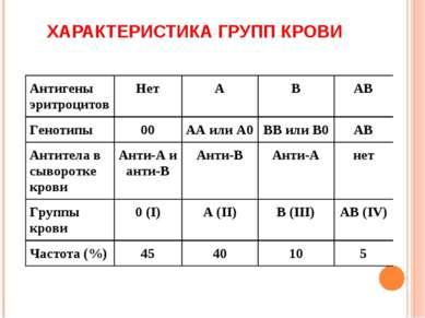 ХАРАКТЕРИСТИКА ГРУПП КРОВИ
