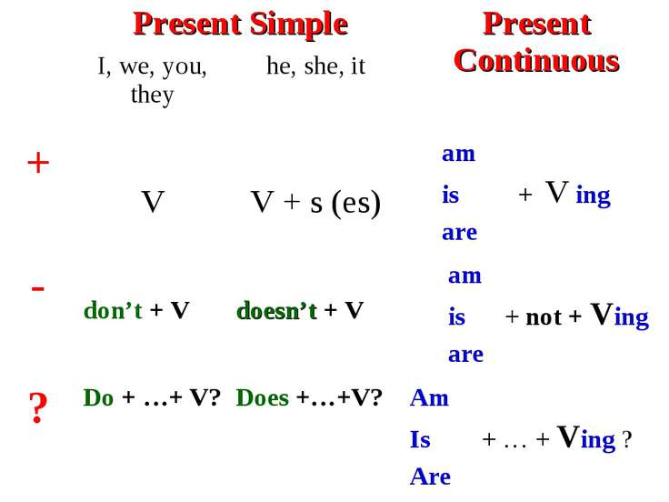 Present Simple Present Continuous I, we, you, they he, she, it + V V + s (es)...