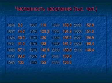 Численность населения (тыс. чел.) 1856 2.2 1967 116 1989 159.9 2005 152.8 189...