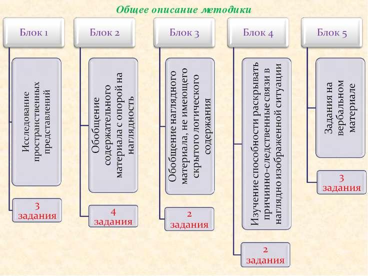 Общее описание методики