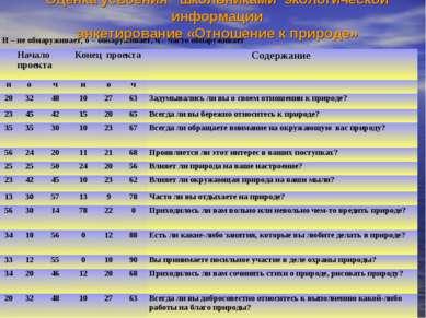 Оценка усвоения школьниками экологической информации анкетирование «Отношение...
