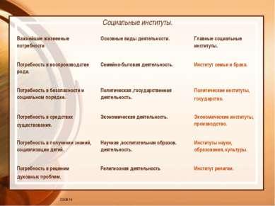 * Социальные институты. Важнейшие жизненные потребности Основные виды деятель...