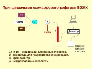 1а и 1б - резервуары для разных элюентов, 2 - смеситель для градиентного элюи...