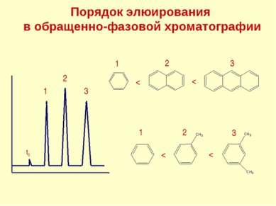 Порядок элюирования в обращенно-фазовой хроматографии