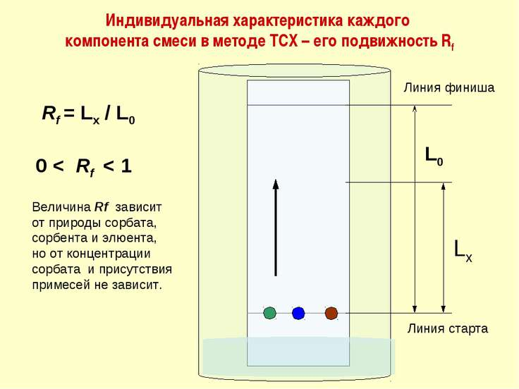 Индивидуальная характеристика каждого компонента смеси в методе ТСХ – его под...