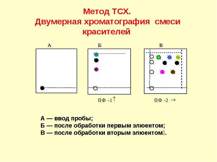 Метод ТСХ. Двумерная хроматография смеси красителей А — ввод пробы; Б — после...