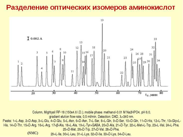 Разделение оптических изомеров аминокислот (IBLC) (NMC) Column, Mightysil RP-...
