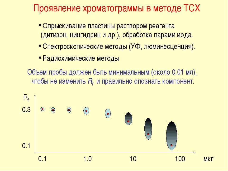 Проявление хроматограммы в методе ТСХ Опрыскивание пластины раствором реагент...