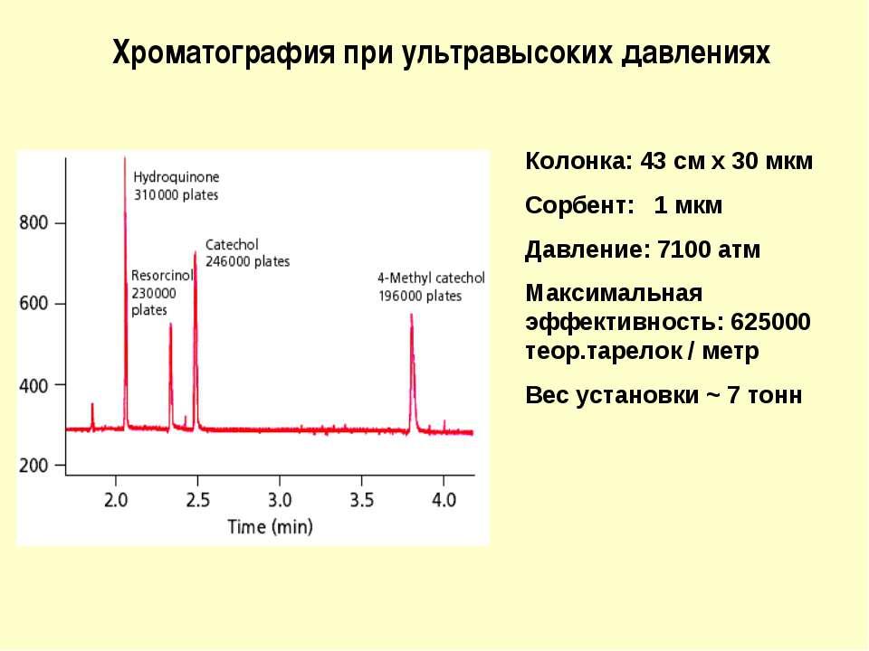 Хроматография при ультравысоких давлениях Колонка: 43 см х 30 мкм Сорбент: 1 ...