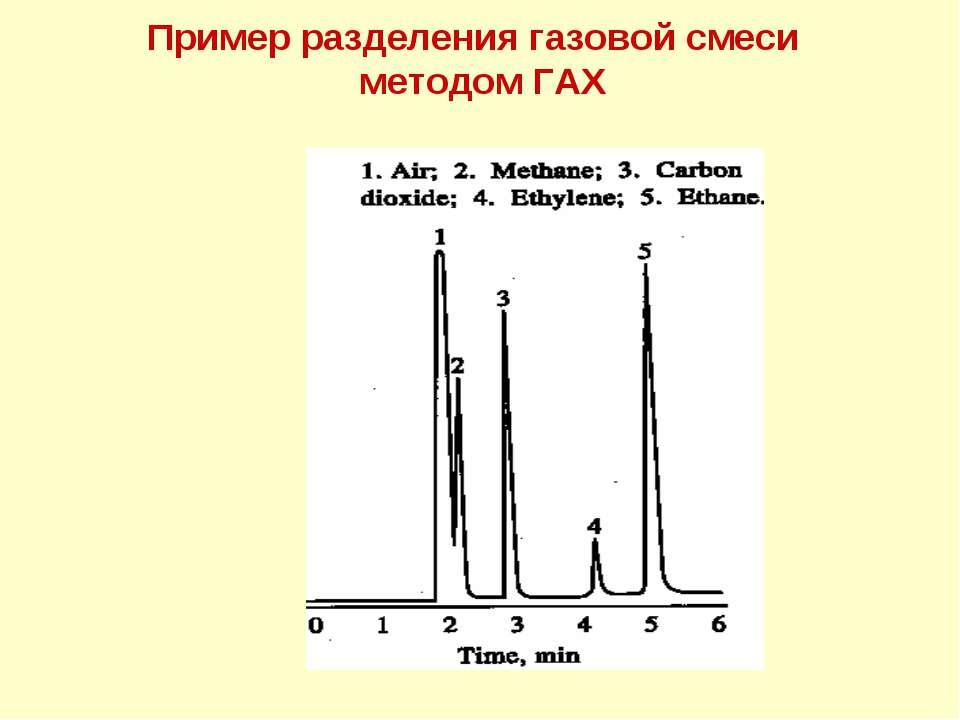 Пример разделения газовой смеси методом ГАХ