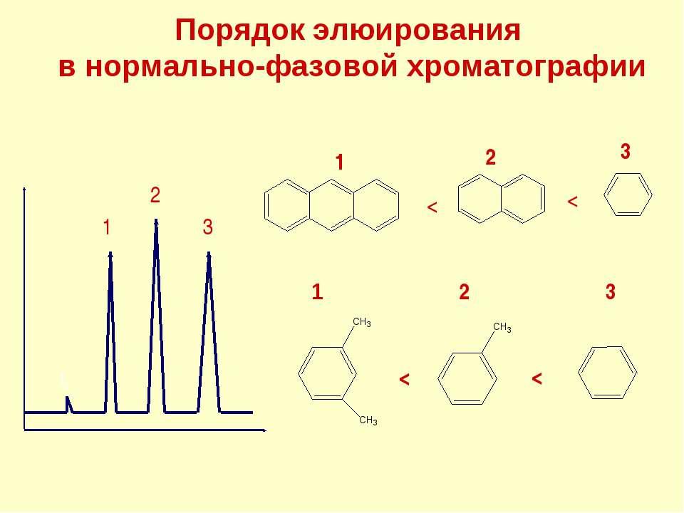 Порядок элюирования в нормально-фазовой хроматографии 3 2 1 <