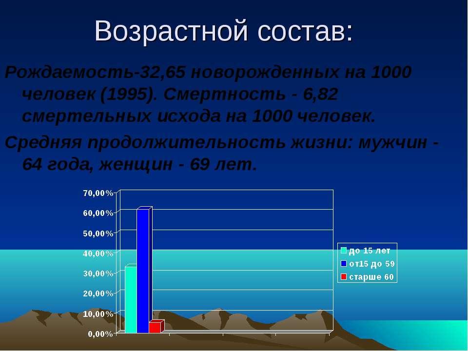 Возрастной состав: Рождаемость-32,65 новорожденных на 1000 человек (1995). См...
