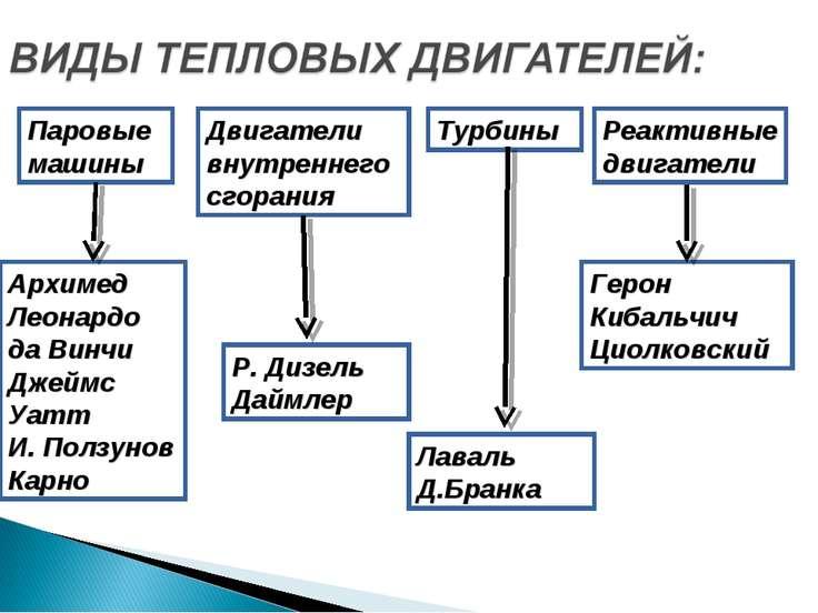 Паровые машины Двигатели внутреннего сгорания Турбины Реактивные двигатели Ар...