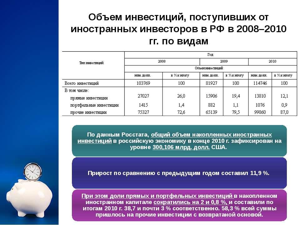 Объем инвестиций, поступивших от иностранных инвесторов в РФ в 2008–2010 гг. ...