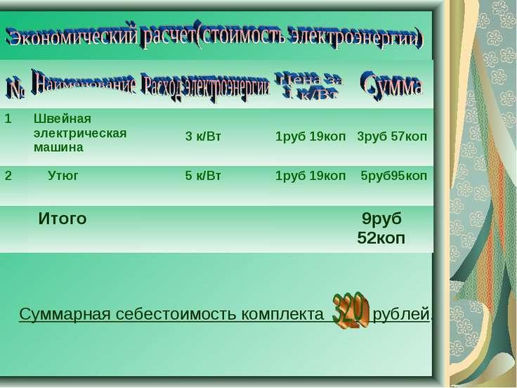 Суммарная себестоимость комплекта рублей. 1 Швейная электрическая машина 3 к/...
