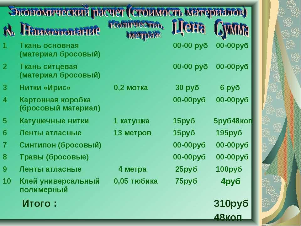 1 Ткань основная (материал бросовый) 00-00 руб 00-00руб 2 Ткань ситцевая (мат...