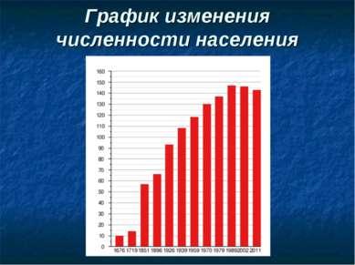 График изменения численности населения
