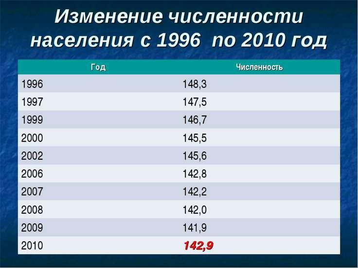 Изменение численности населения с 1996 по 2010 год