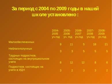 За период с 2004 по 2009 годы в нашей школе установлено : 2004-2005 уч.год 20...