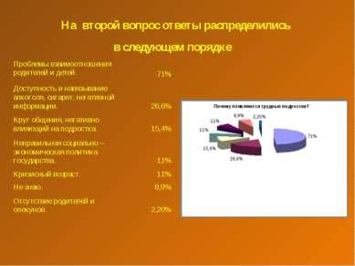 На второй вопрос ответы распределились в следующем порядке Проблемы взаимоотн...