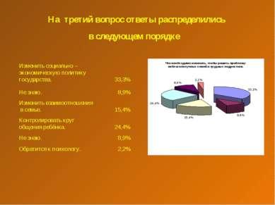 На третий вопрос ответы распределились в следующем порядке Изменить социально...