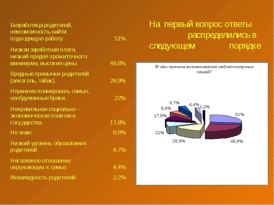 На первый вопрос ответы распределились в следующем порядке Безработица родите...
