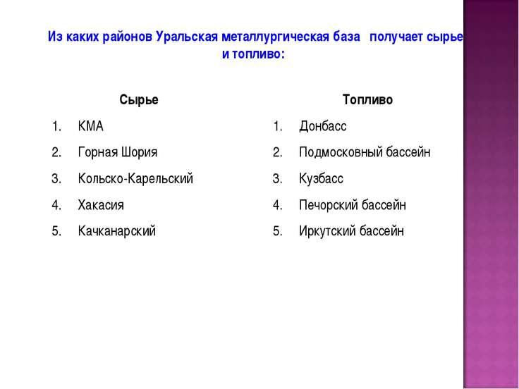 Из каких районов Уральская металлургическая база получает сырье и топливо: Сы...